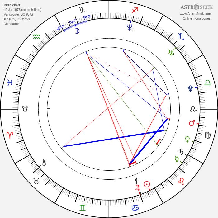 Chiara Zanni - Astrology Natal Birth Chart