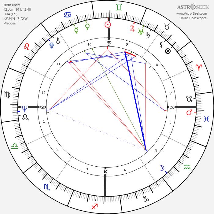 Chick Corea - Astrology Natal Birth Chart