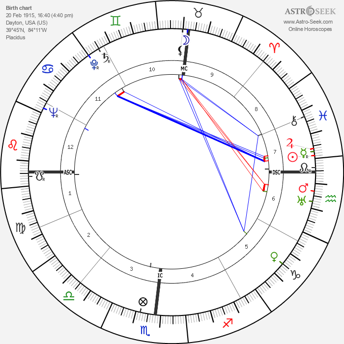 Chick Harbert - Astrology Natal Birth Chart