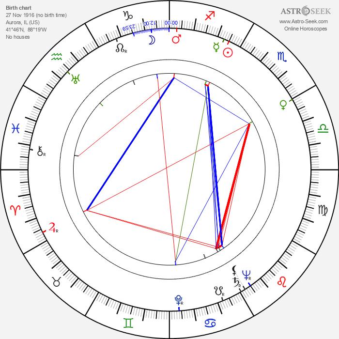 Chick Hearn - Astrology Natal Birth Chart