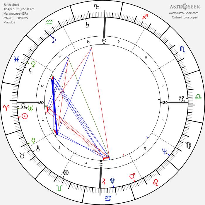 Chico Anysio - Astrology Natal Birth Chart