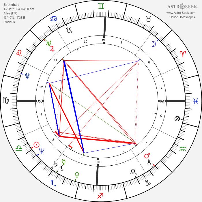 Chico Bouchikhi - Astrology Natal Birth Chart