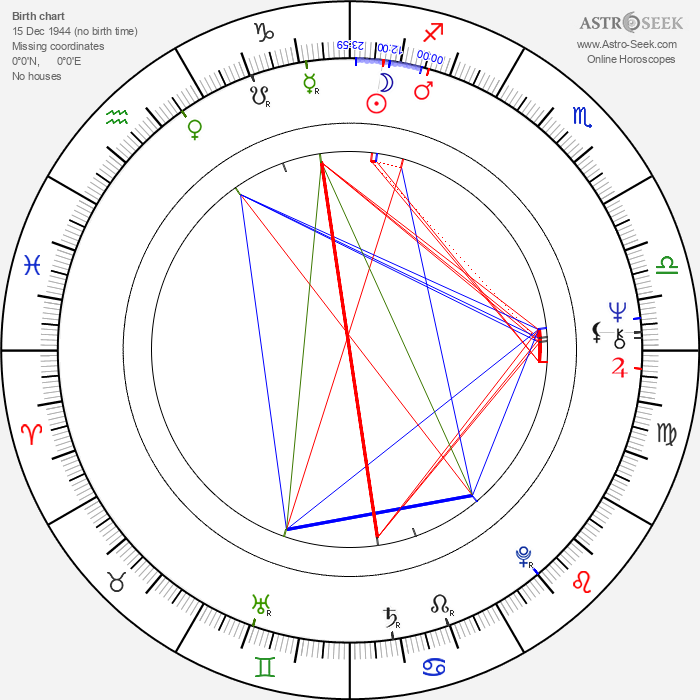 Chico Mendes - Astrology Natal Birth Chart