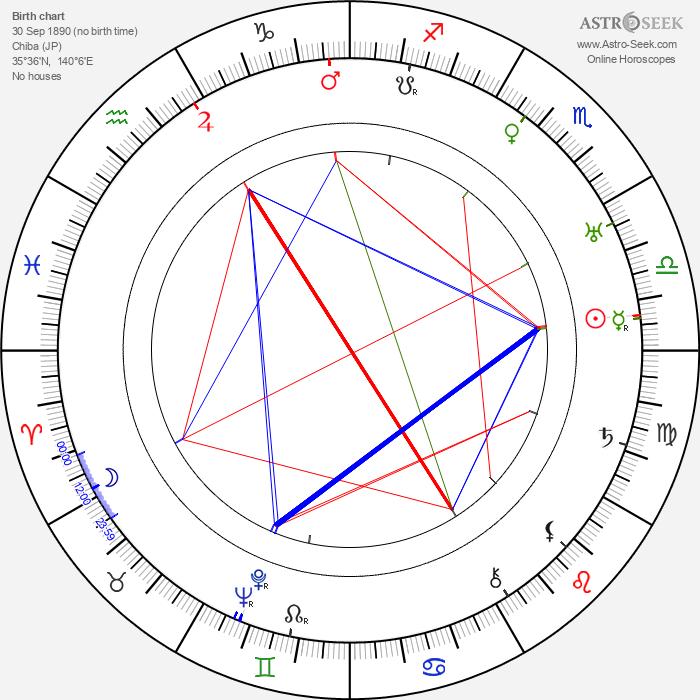 Chieko Higashiyama - Astrology Natal Birth Chart