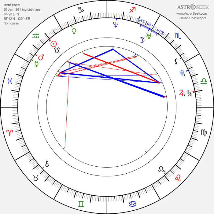 Chieko Higuchi - Astrology Natal Birth Chart