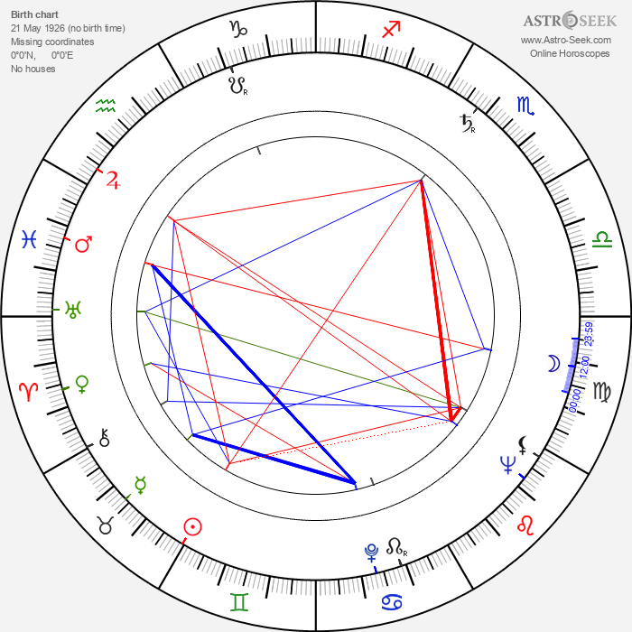 Chieko Nakakita - Astrology Natal Birth Chart