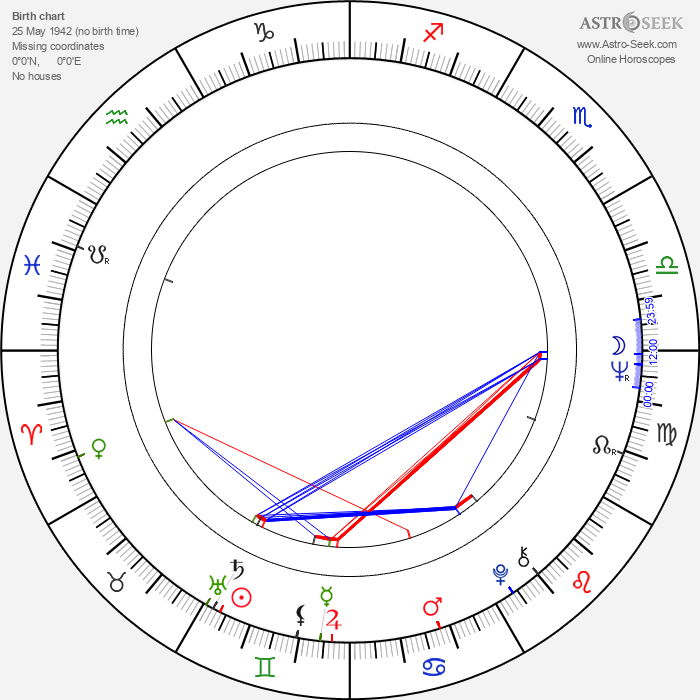 Chien Yu - Astrology Natal Birth Chart