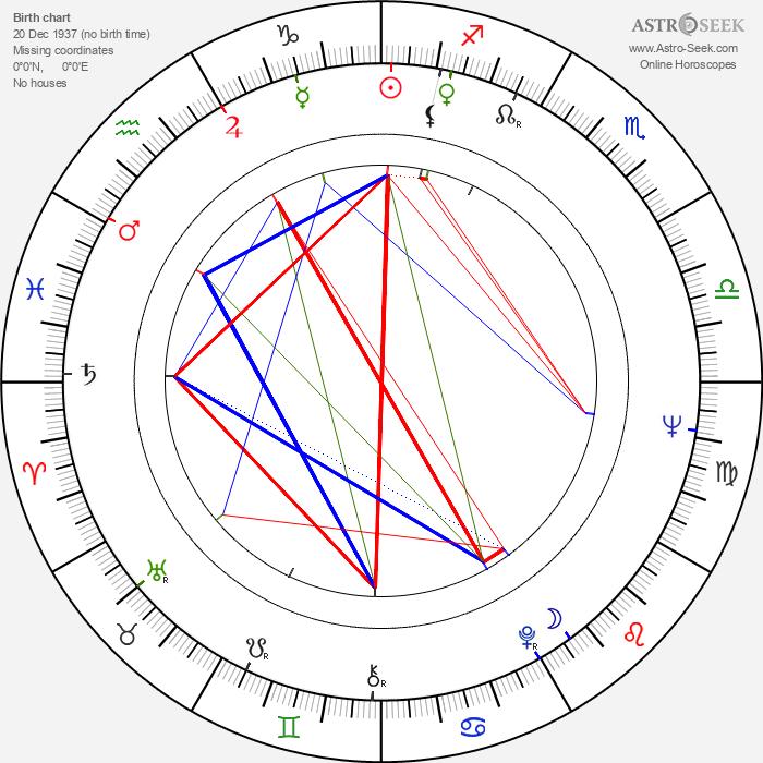 Chih-Hung Kuei - Astrology Natal Birth Chart