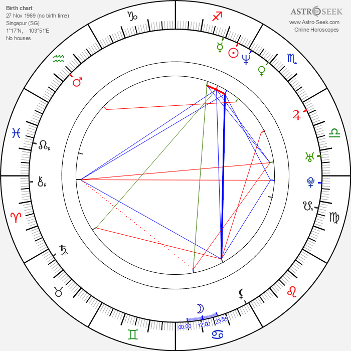 Chin Han - Astrology Natal Birth Chart