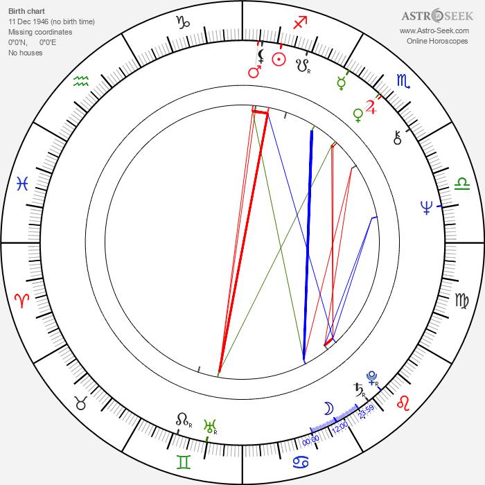 Chin-Ku Lu - Astrology Natal Birth Chart