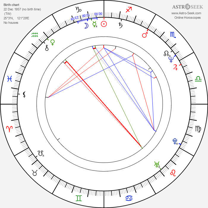 Chin Tsai - Astrology Natal Birth Chart