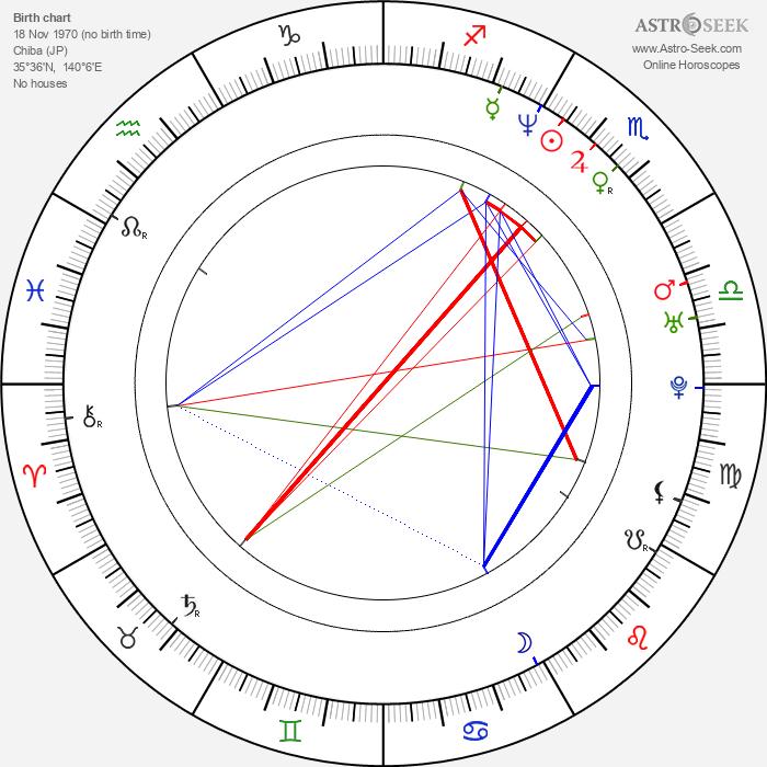 Chinami Nishimura - Astrology Natal Birth Chart
