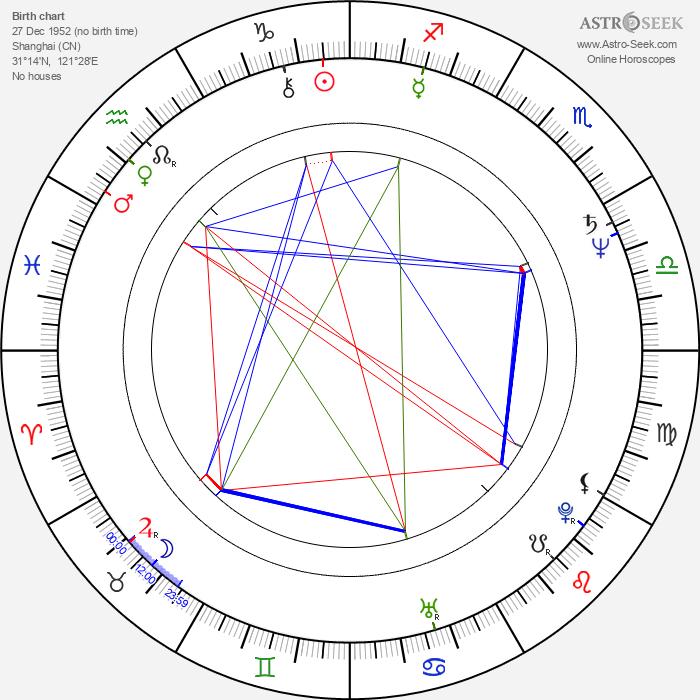 Ching-Ying Lam - Astrology Natal Birth Chart