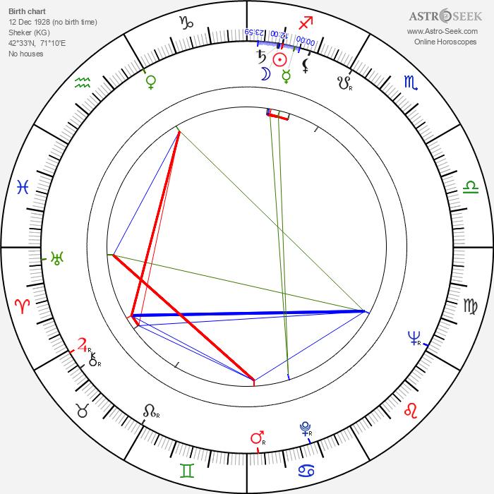 Chinghiz Aitmatov - Astrology Natal Birth Chart