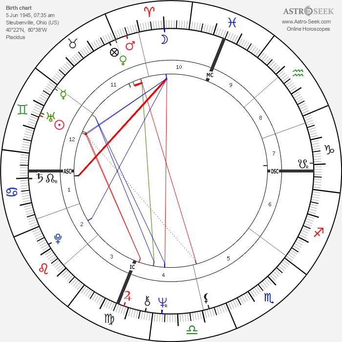 Chip Coulter - Astrology Natal Birth Chart