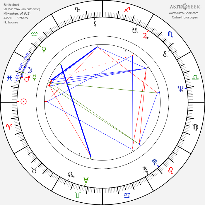 Chip Zien - Astrology Natal Birth Chart