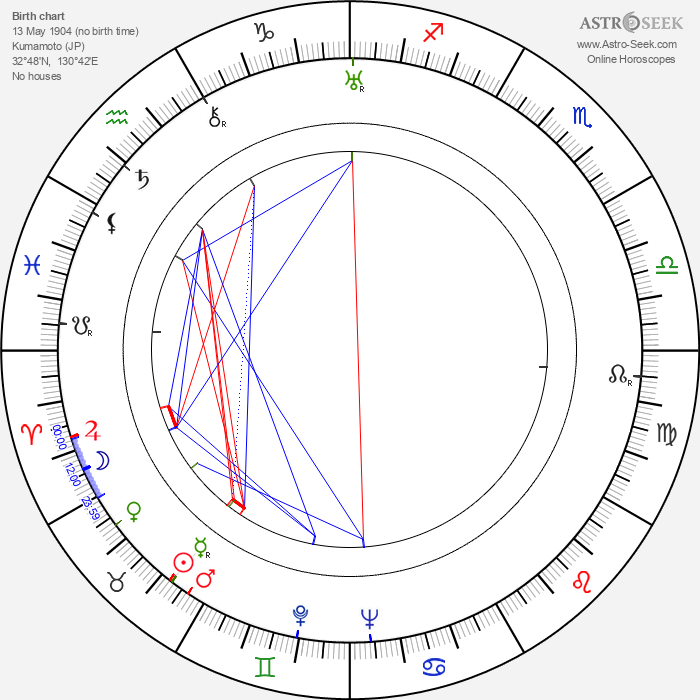 Chishu Ryu - Astrology Natal Birth Chart