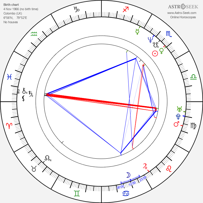 Chitral Somapala - Astrology Natal Birth Chart