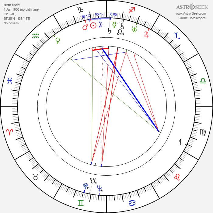 Chiune Sugimara - Astrology Natal Birth Chart