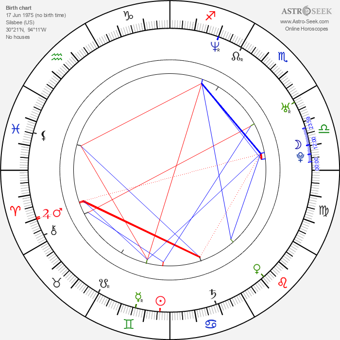 Chloe Jones - Astrology Natal Birth Chart