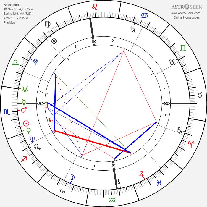 Chloë Sevigny - Astrology Natal Birth Chart