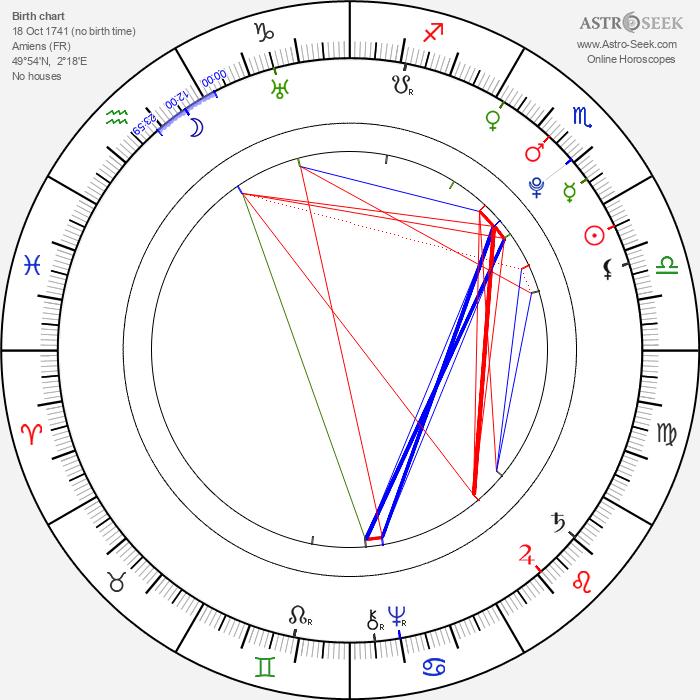 Choderlos de Laclos - Astrology Natal Birth Chart