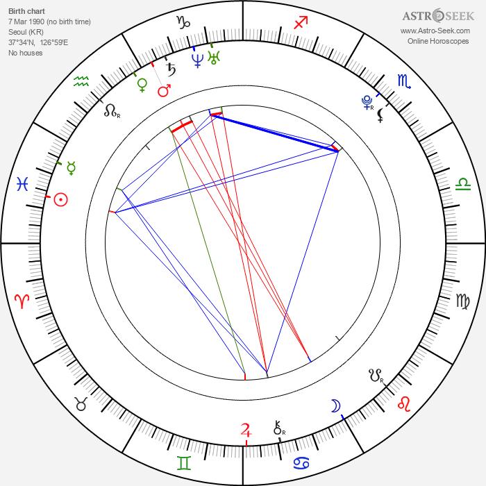 Choi Jonghoon - Astrology Natal Birth Chart