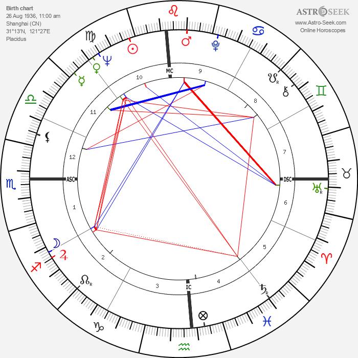 Chow Ching Lie - Astrology Natal Birth Chart