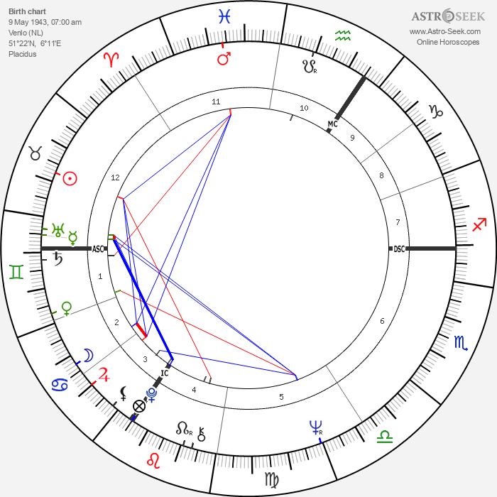 Chriet Titulaer - Astrology Natal Birth Chart