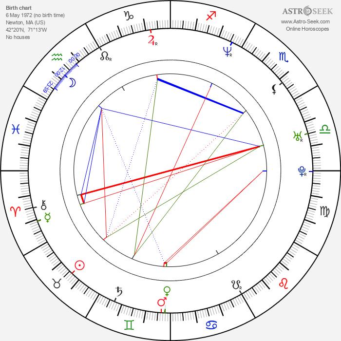 Chris Angel - Astrology Natal Birth Chart