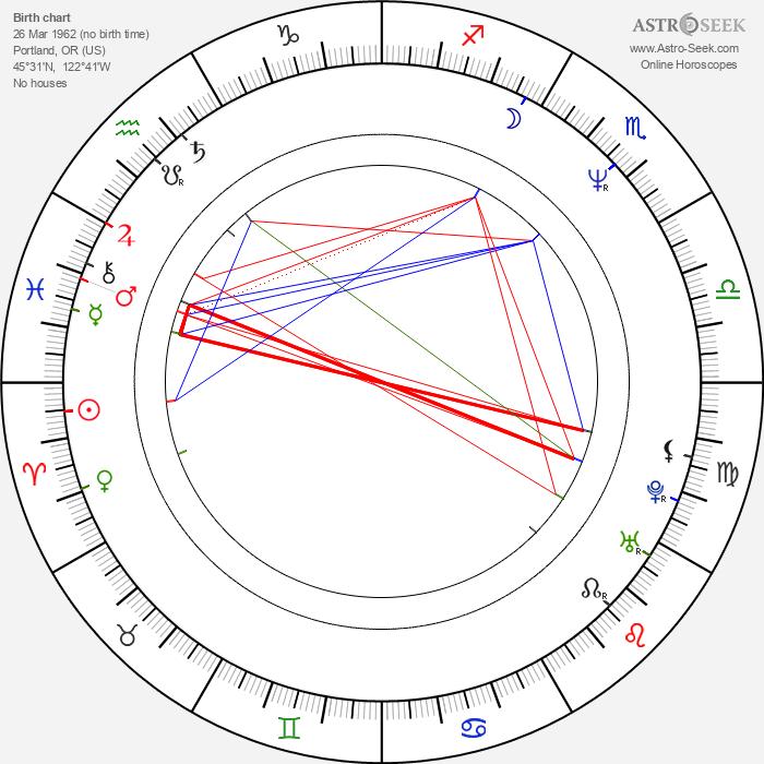 Chris Bailey - Astrology Natal Birth Chart