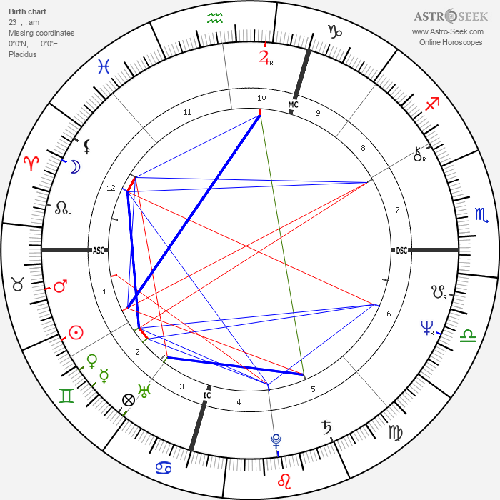 Chris Bank - Astrology Natal Birth Chart