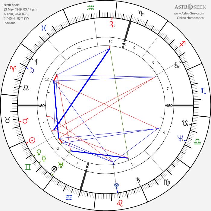Chris Bank - Astrology Natal Birth Chart