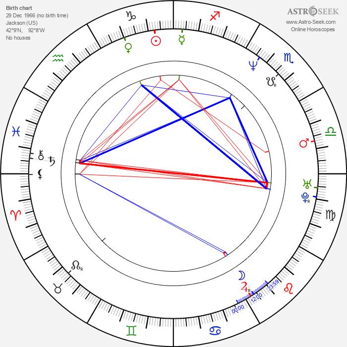 Chris Barnes - Astrology Natal Birth Chart