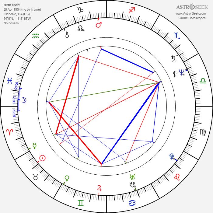 Chris Boardman - Astrology Natal Birth Chart