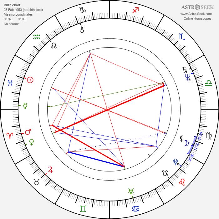 Chris Bould - Astrology Natal Birth Chart