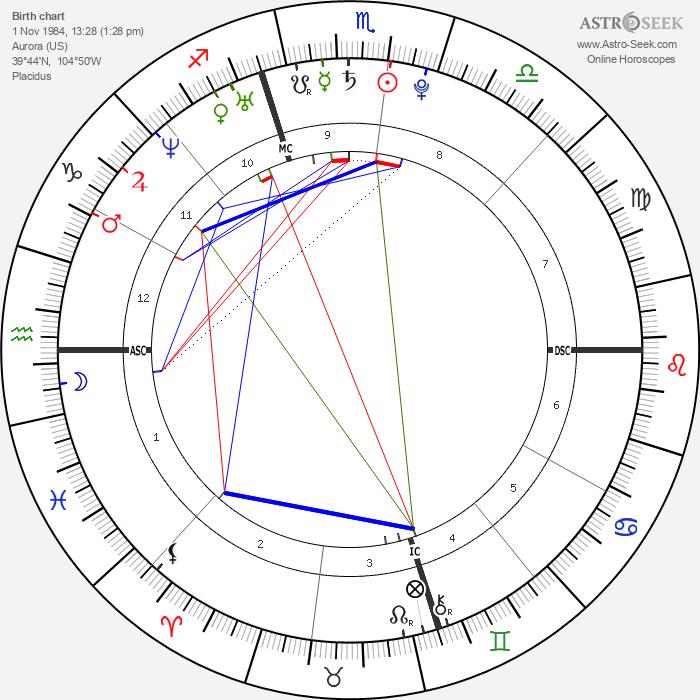 Chris Brennan - Astrology Natal Birth Chart