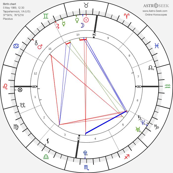 Chris Brown - Astrology Natal Birth Chart