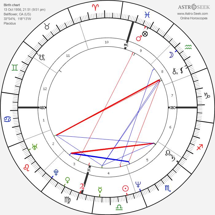 Chris Carter - Astrology Natal Birth Chart
