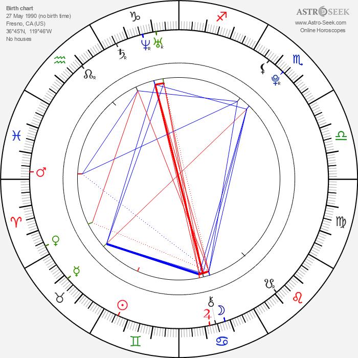 Chris Colfer - Astrology Natal Birth Chart