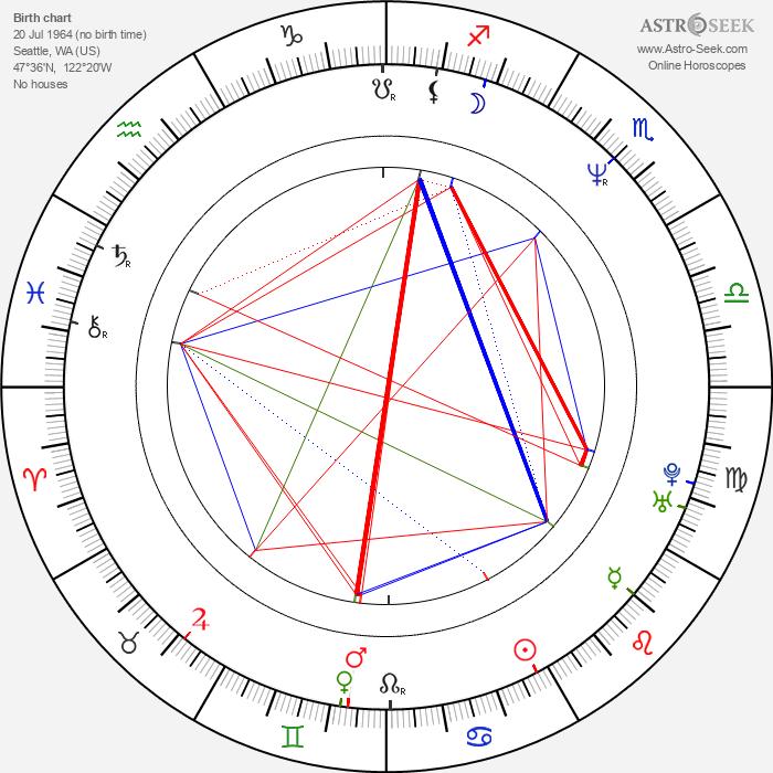 Chris Cornell - Astrology Natal Birth Chart