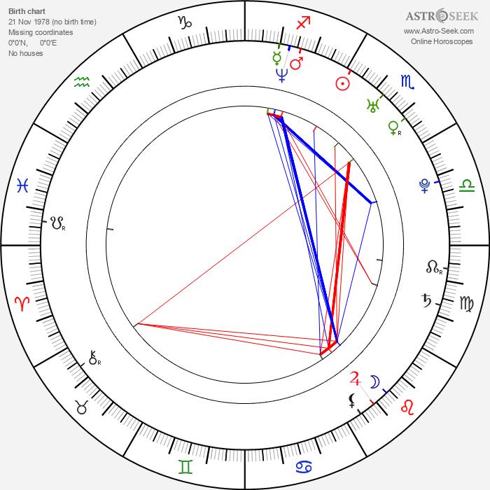 Chris Coupland - Astrology Natal Birth Chart