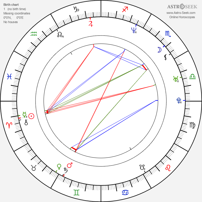 Chris Crudelli - Astrology Natal Birth Chart