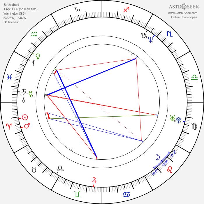Chris Evans - Astrology Natal Birth Chart