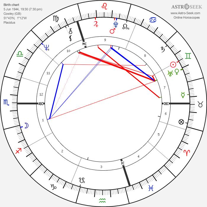 Chris Finnegan - Astrology Natal Birth Chart