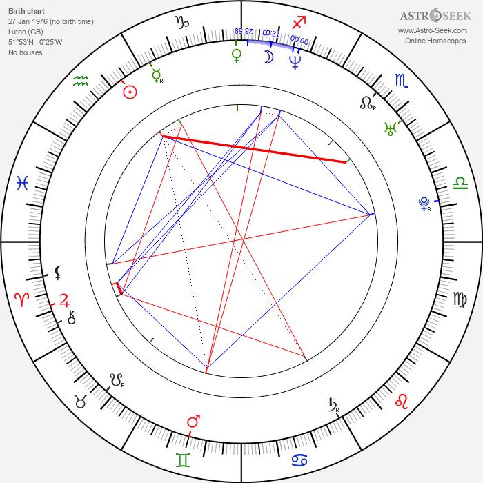 Chris Gauthier - Astrology Natal Birth Chart