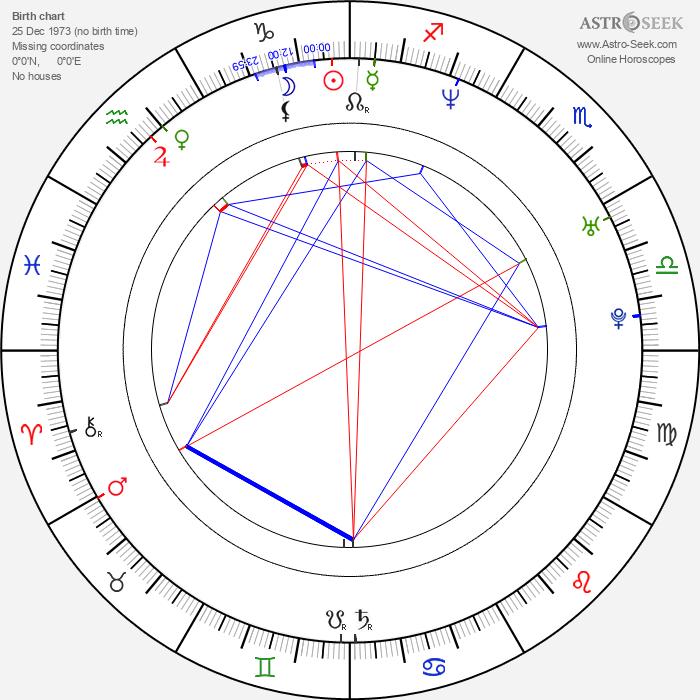 Chris Harris - Astrology Natal Birth Chart