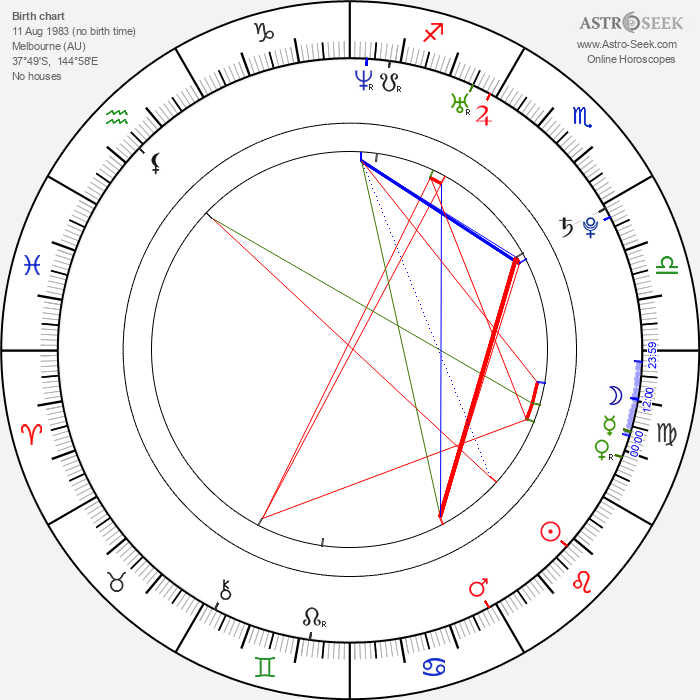 Chris Hemsworth - Astrology Natal Birth Chart