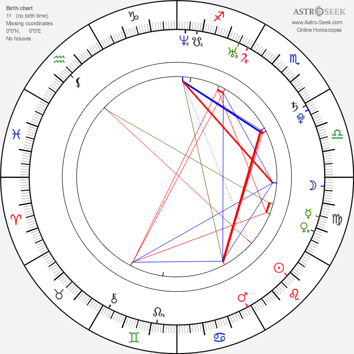 Chris Hemsworth - Astrology Natal Birth Chart