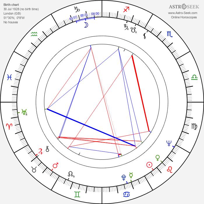 Chris Howland - Astrology Natal Birth Chart